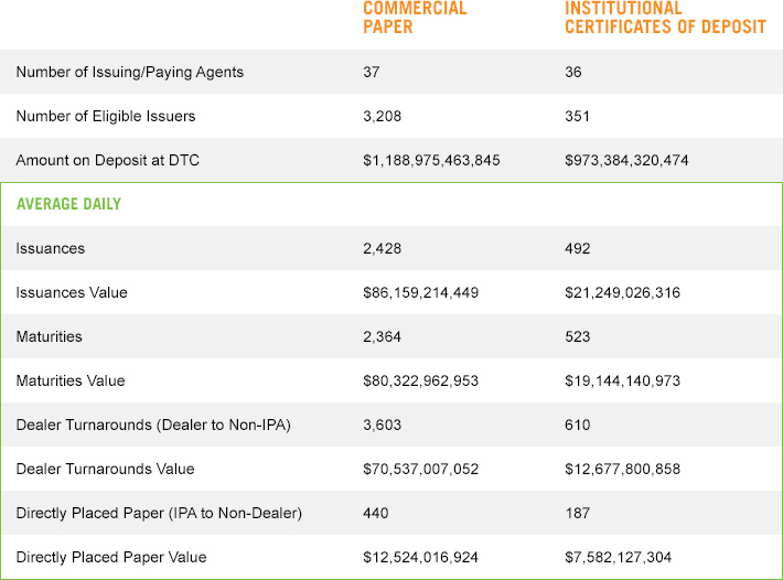 Commercial Paper And Institutional Certificates Of Deposit Data